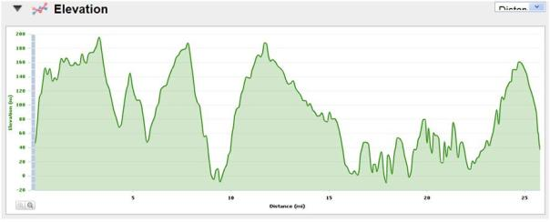 beachy head marathon profile